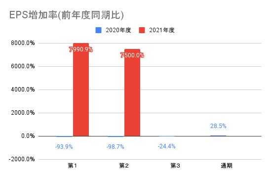 【オークファン】EPS増加率(前年度同期比)