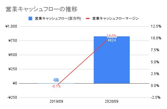 【オークファン】営業キャッシュフローの推移