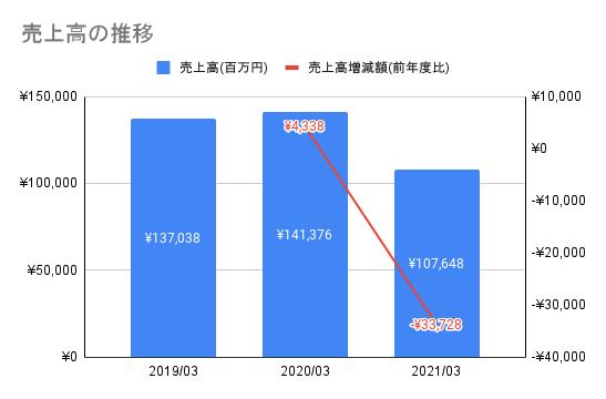 【東映】売上高の推移