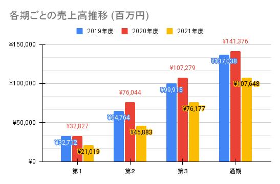 【東映】各期ごとの売上高推移 (百万円)