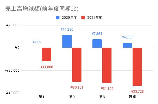 【東映】売上高増減額(前年度同期比)