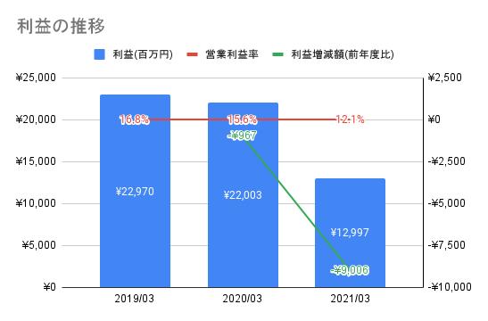 【東映】利益の推移