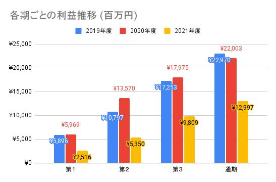 【東映】各期ごとの利益推移 (百万円)