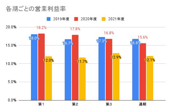 【東映】各期ごとの営業利益率