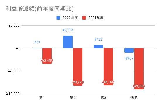 【東映】利益増減額(前年度同期比)