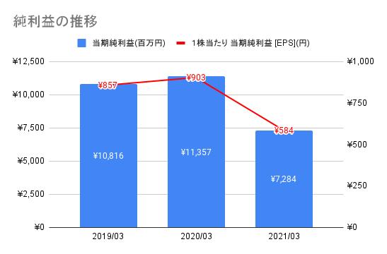 【東映】純利益の推移