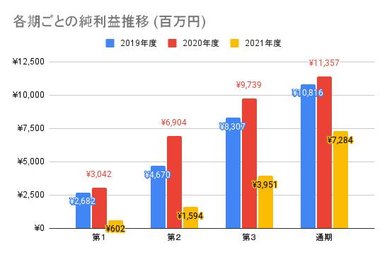 【東映】各期ごとの純利益推移 (百万円)