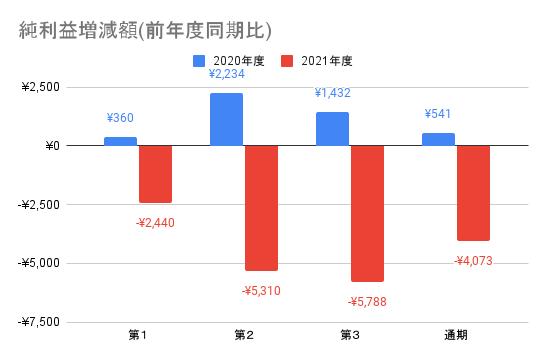 【東映】純利益増減額(前年度同期比)