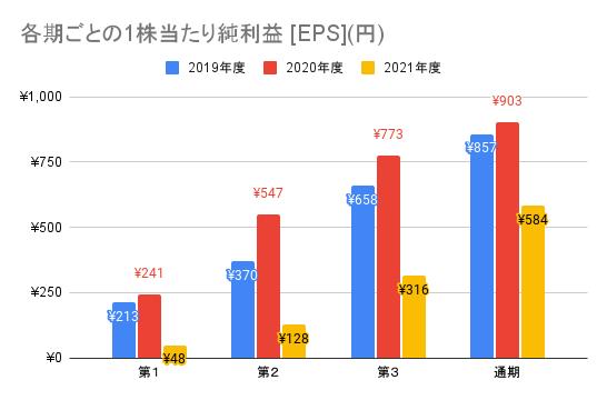 【東映】各期ごとの1株当たり純利益 [EPS](円)