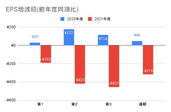 【東映】EPS増減額(前年度同期比)