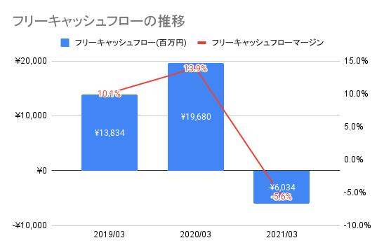 【東映】フリーキャッシュフローの推移