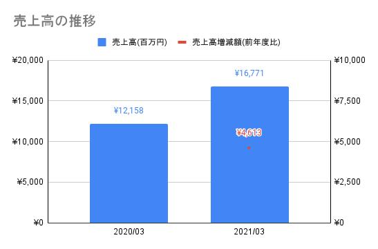 【JMDC】売上高の推移