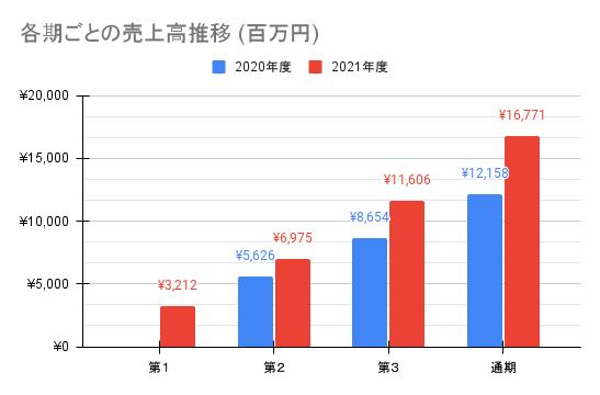 【JMDC】各期ごとの売上高推移 (百万円)