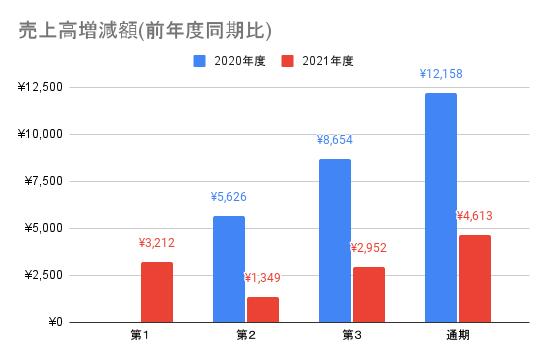 【JMDC】売上高増減額(前年度同期比)