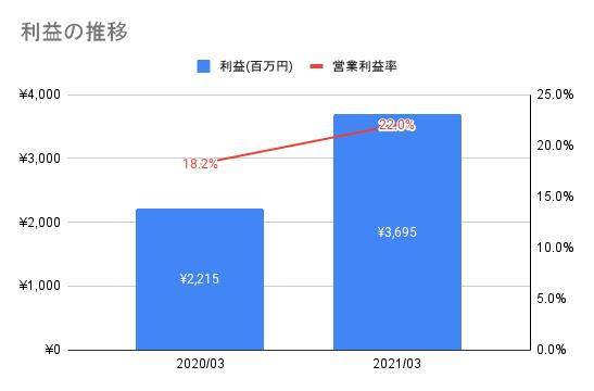 【JMDC】利益の推移