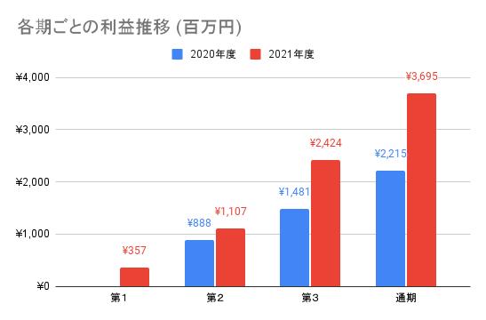 【JMDC】各期ごとの利益推移 (百万円)