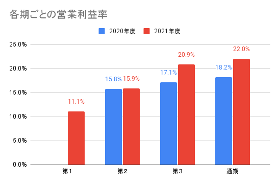 【JMDC】各期ごとの営業利益率