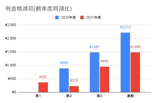 【JMDC】利益増減額(前年度同期比)