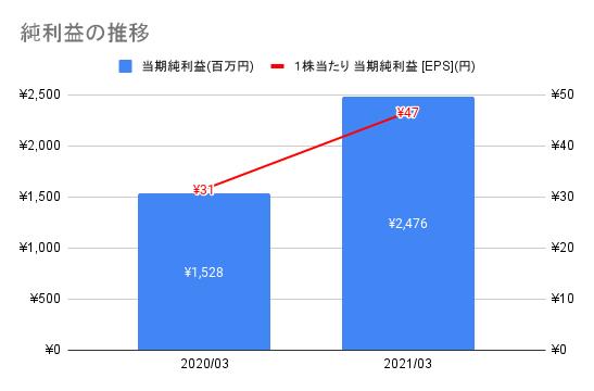 【JMDC】純利益の推移