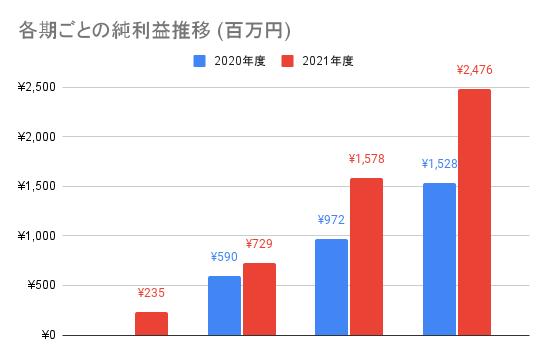 【JMDC】各期ごとの純利益推移 (百万円)