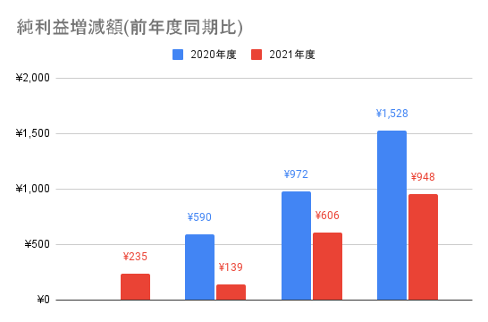 【JMDC】純利益増減額(前年度同期比)