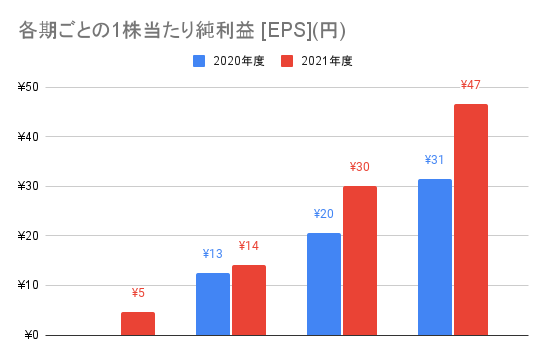 【JMDC】各期ごとの1株当たり純利益 [EPS](円)