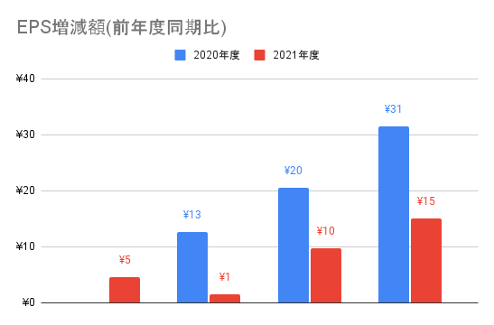 【JMDC】EPS増減額(前年度同期比)