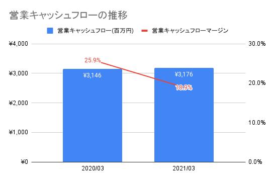 【JMDC】営業キャッシュフローの推移