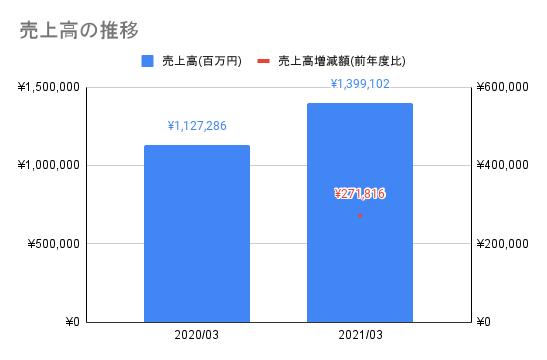 【東京エレクトロン】売上高の推移