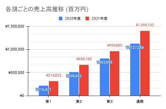 【東京エレクトロン】各期ごとの売上高推移 (百万円)