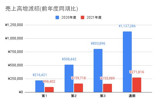 【東京エレクトロン】売上高増減額(前年度同期比)