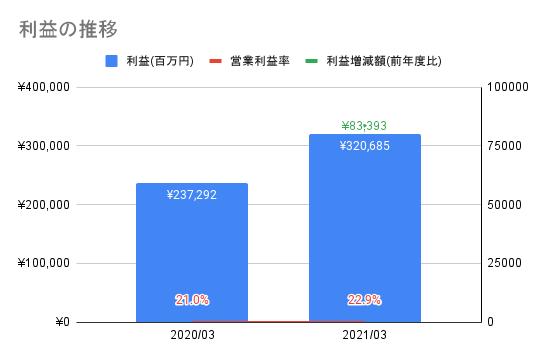 【東京エレクトロン】利益の推移