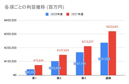 【東京エレクトロン】各期ごとの利益推移 (百万円)