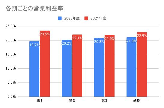【東京エレクトロン】各期ごとの営業利益率