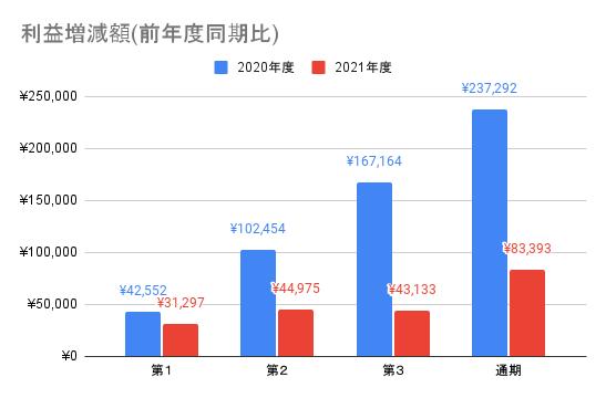【東京エレクトロン】利益増減額(前年度同期比)