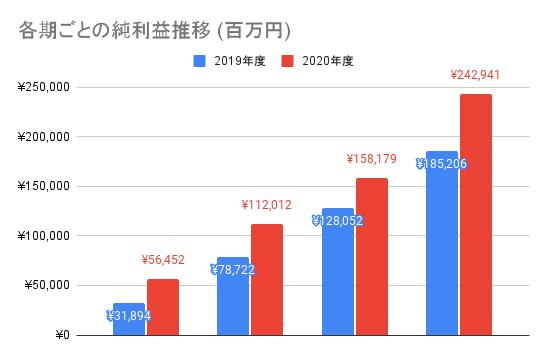 【東京エレクトロン】各期ごとの純利益推移 (百万円)