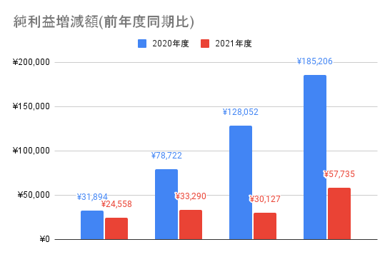 【東京エレクトロン】純利益増減額(前年度同期比)