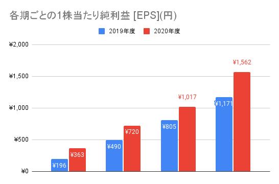 【東京エレクトロン】各期ごとの1株当たり純利益 [EPS](円)