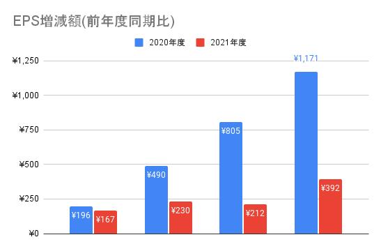 【東京エレクトロン】EPS増減額(前年度同期比)