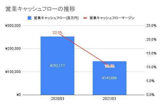 【東京エレクトロン】営業キャッシュフローの推移