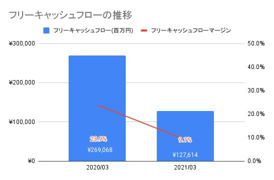 【東京エレクトロン】フリーキャッシュフローの推移