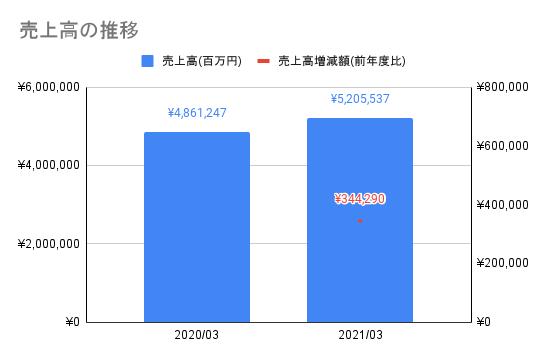 【ソフトバンク】売上高の推移