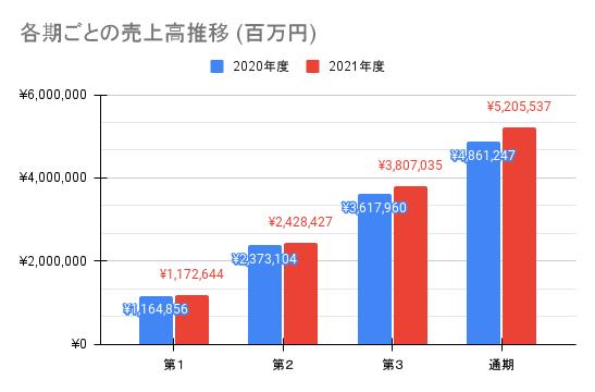 【ソフトバンク】各期ごとの売上高推移 (百万円)