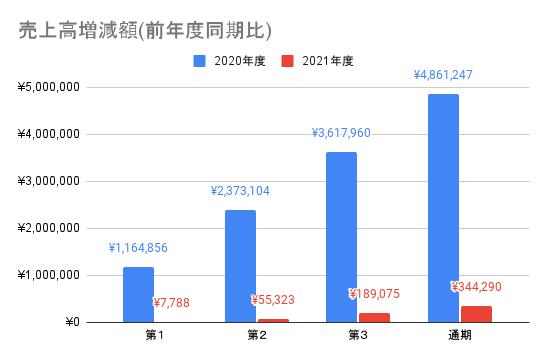 【ソフトバンク】売上高増減額(前年度同期比)