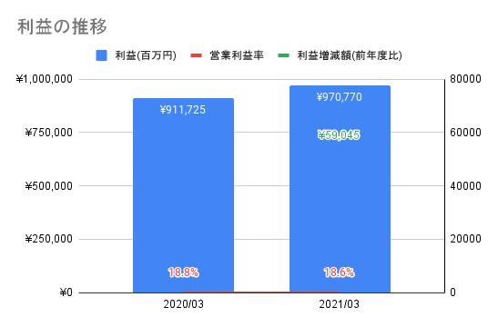 【ソフトバンク】利益の推移