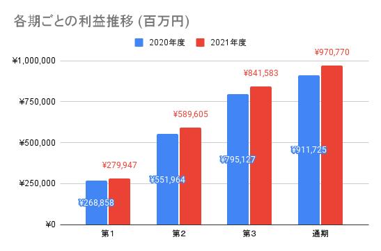 【ソフトバンク】各期ごとの利益推移 (百万円)