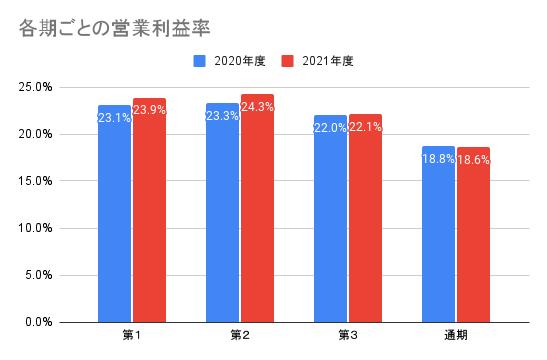【ソフトバンク】各期ごとの営業利益率