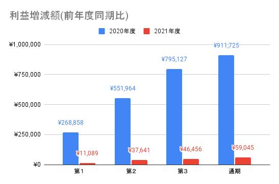 【ソフトバンク】利益増減額(前年度同期比)
