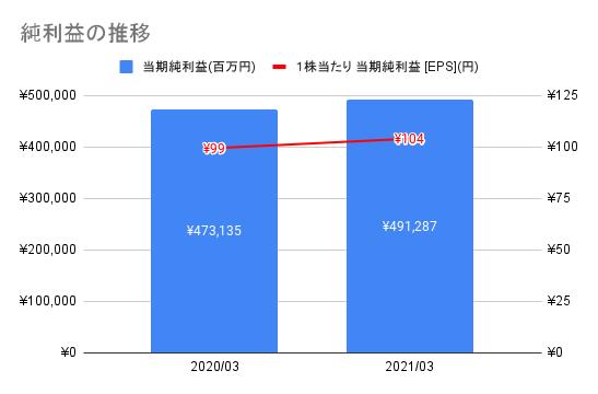 【ソフトバンク】純利益の推移