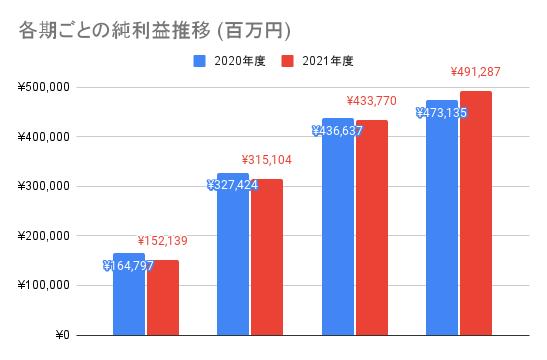 【ソフトバンク】各期ごとの純利益推移 (百万円)